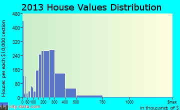 Bozeman home values distribution