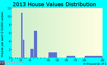 Brockton home values distribution
