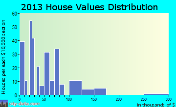 Palestine home values distribution