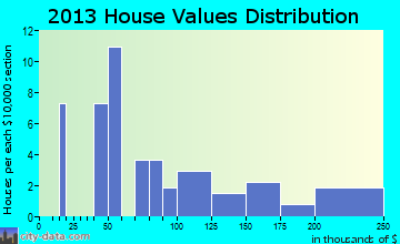 Broadview home values distribution