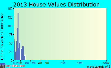 Ozark home values distribution
