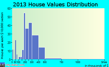 Clancy home values distribution