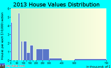 Cooke City-Silver Gate home values distribution