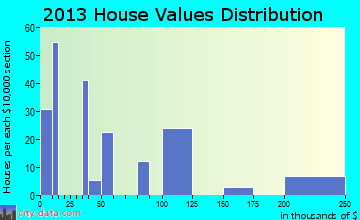 Crow Agency home values distribution