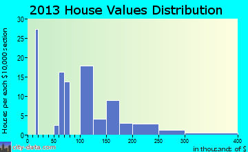 Darby home values distribution