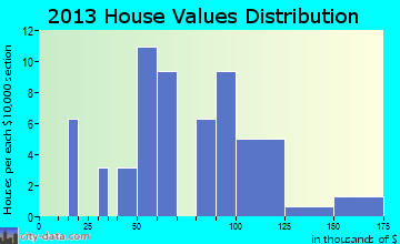 Custer home values distribution