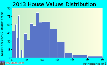 Deer Lodge home values distribution