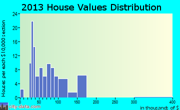 Dutton home values distribution
