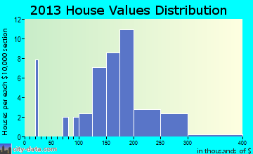 Elliston home values distribution