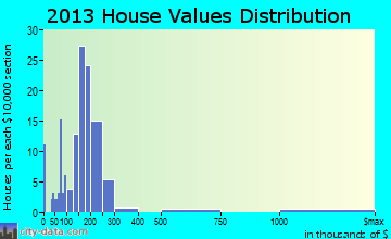 Ennis home values distribution