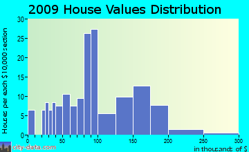 Fairfield home values distribution