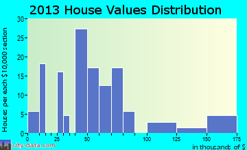 Fort Belknap Agency home values distribution