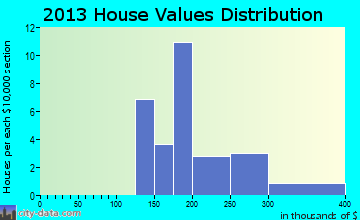 Fort Peck home values distribution