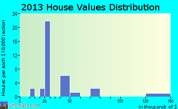 Frazer home values distribution