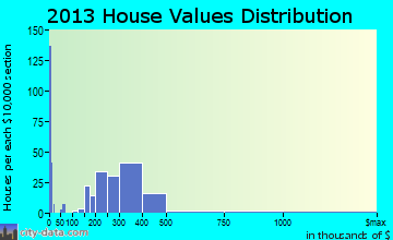 Four Corners home values distribution