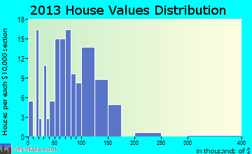 Fromberg home values distribution
