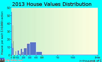 Gardiner home values distribution