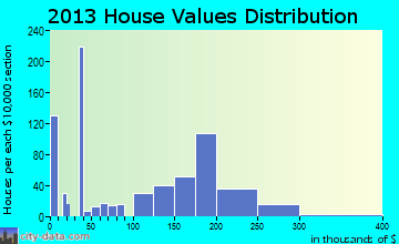 Hamilton home values distribution