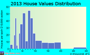 Harlowton home values distribution