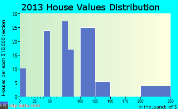 Havre North home values distribution