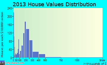 Helena Valley West Central home values distribution