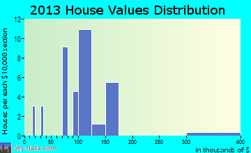 Highwood home values distribution