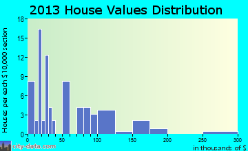 Hobson home values distribution