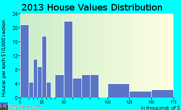Hysham home values distribution