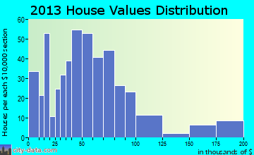 Lame Deer home values distribution