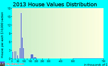 Lavina home values distribution