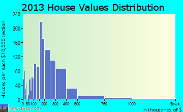 Fairhope home values distribution