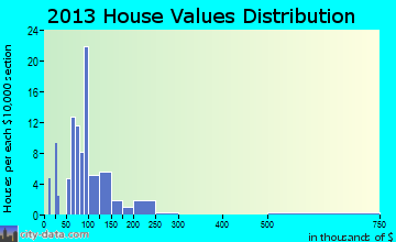 Perrytown home values distribution