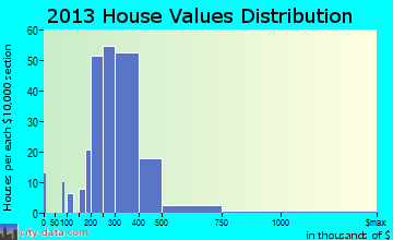 Montana City home values distribution