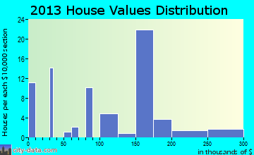 Noxon home values distribution
