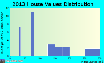 Ovando home values distribution
