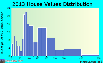 Philipsburg home values distribution