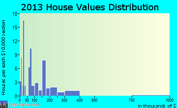 Pinesdale home values distribution