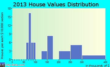 Riverbend home values distribution