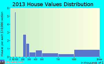 Rollins home values distribution