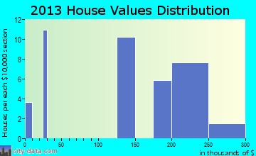 St. Regis home values distribution