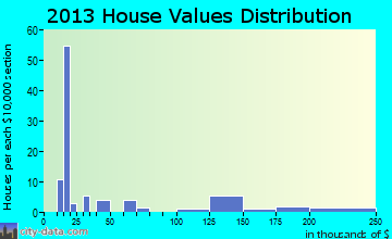 Pineville home values distribution