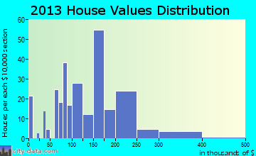 Three Forks home values distribution
