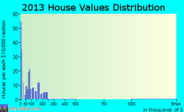 Vaughn home values distribution