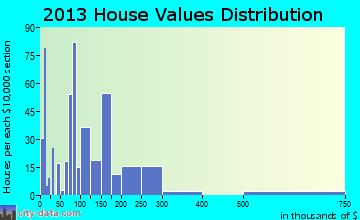 West Glendive home values distribution