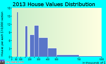 West Yellowstone home values distribution