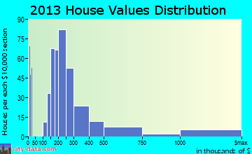 Whitefish home values distribution