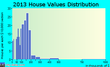 Whitehall home values distribution