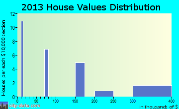 Wilsall home values distribution