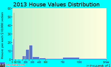 Woods Bay home values distribution