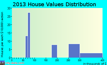 Lewistown Heights home values distribution